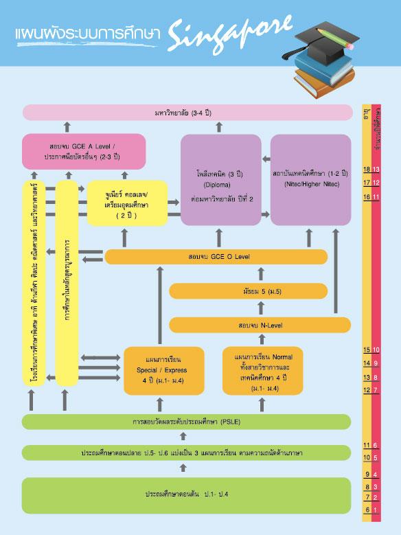 แผงผังระบบการศึกษา สิงคโปร์