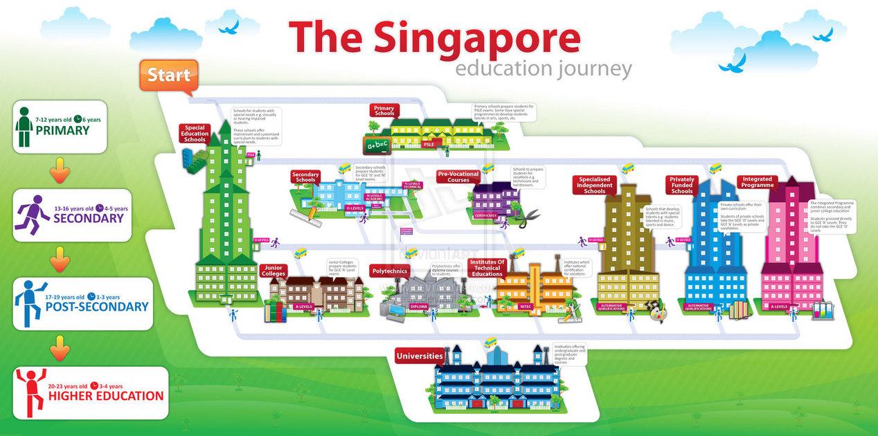 อยากเรียนสิงคโปร์